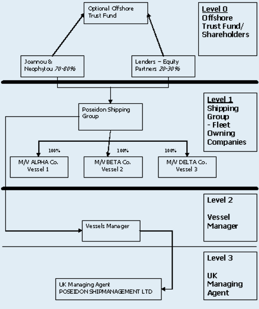 POSEIDON SHIPPING GROUP STRUCTURE